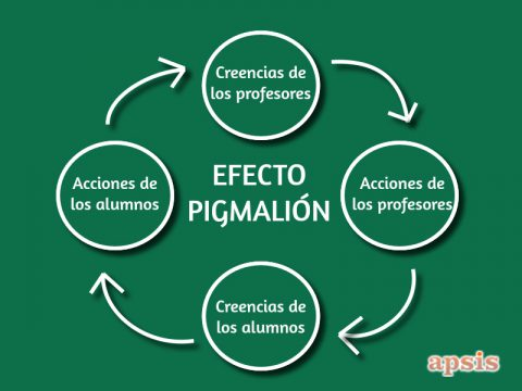 EfectoPigmalion